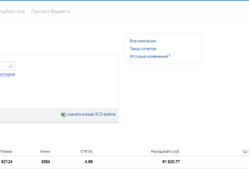 Что выгоднее: реклама на ЦИАН и АВИТО VS Яндекс Директ